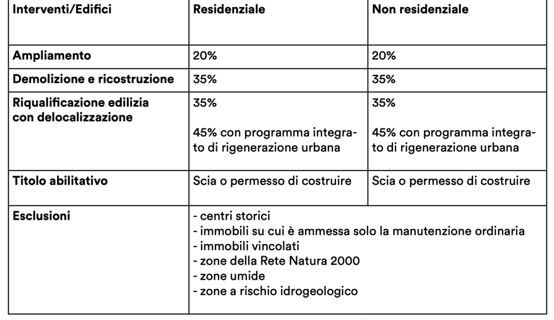 Puglia Prorogato Il Piano Casa Al 31 Dicembre 2021 Sicuro Immobiliare